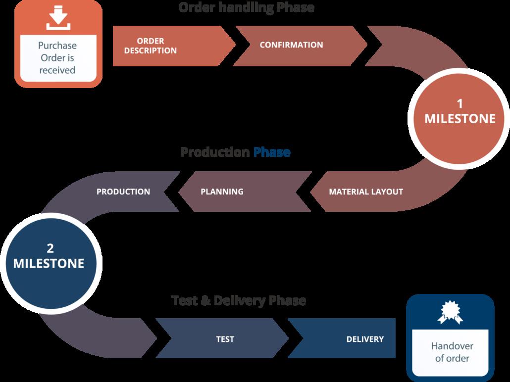 spica-production-proces-flow